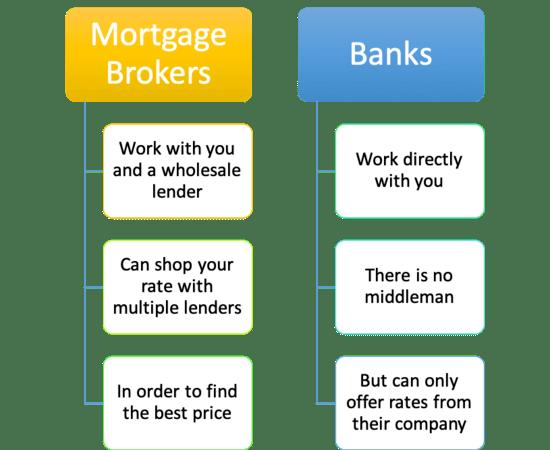 mortgage brokers vs banks