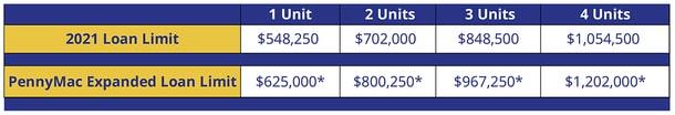 2022 loan limits